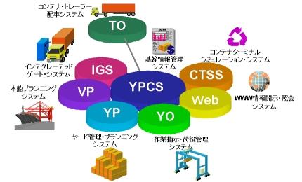 説明図:CTMSのシステム構成図